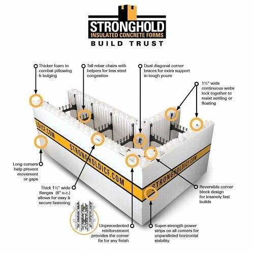 10-Stronghold-ICF-Insulated-Concrete-Forms-ICF-Block-Advantages
